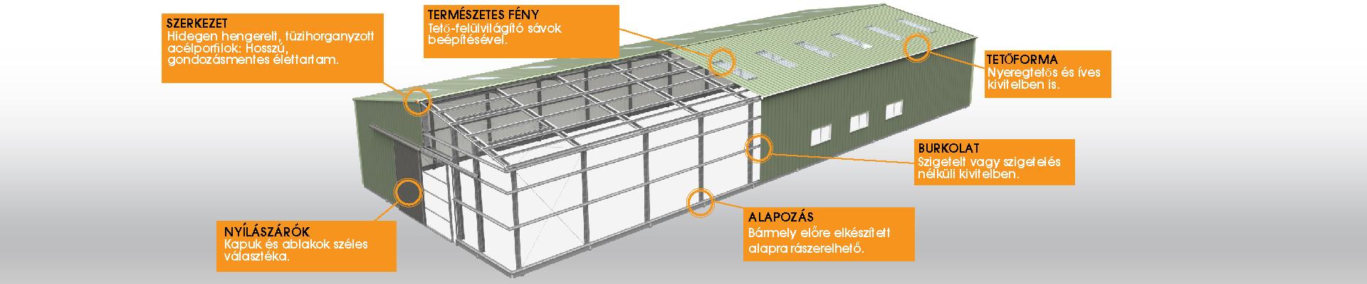 Frisomat GO sorozatú acélcsarnok –szerkezet, alapozás, burkolat, tetőforma, nyílászárók